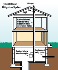 Radon mitigation and testing in Oregon