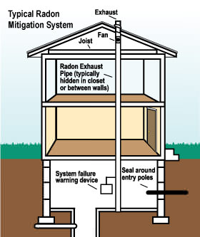 Radon mitigation system